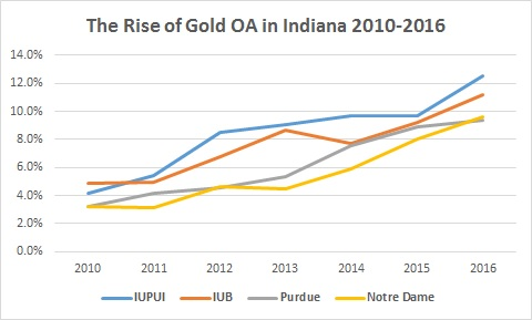 Rise of Gold OA at IUPUI, IUB, Purdue.